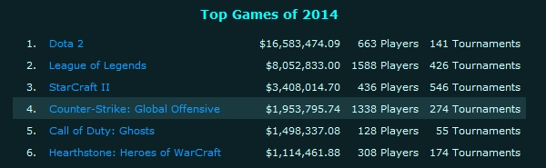 top game 2014